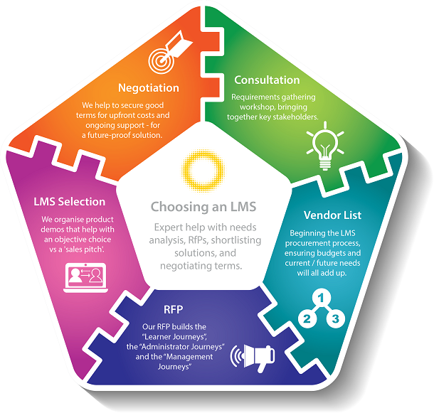 LMS consulting for help choosing a provider